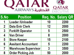 Contact Centre Officer | Ahmedabad in Qatar Airways