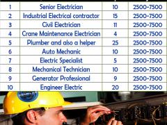 Electrical Jobs in Dubai