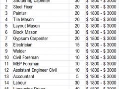 Government job in Canada | Project Technician