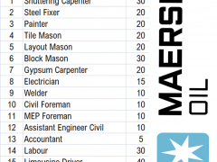 Latest Job Vacancy in Maersk Offshore Oil and Gasoline